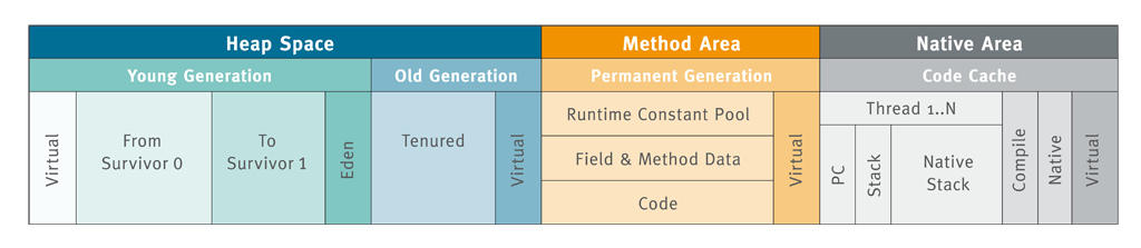 java jvm and gc   一
